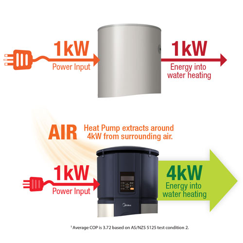 A highly efficient water heating technology